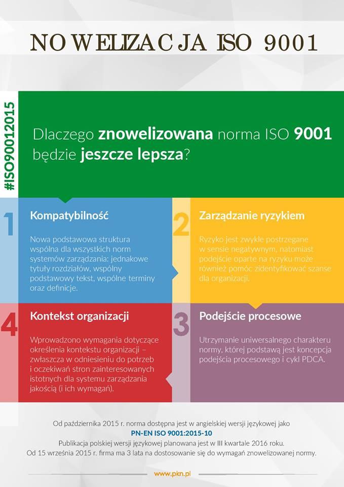Nowelizacja ISO 9001